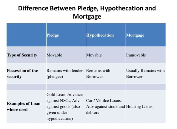 How do Mortgage, Pledge, Hypothecation and Charge differ from one another?