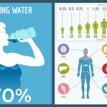 How Much Water To Drink A Day.