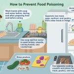 How to treat food poisoning.