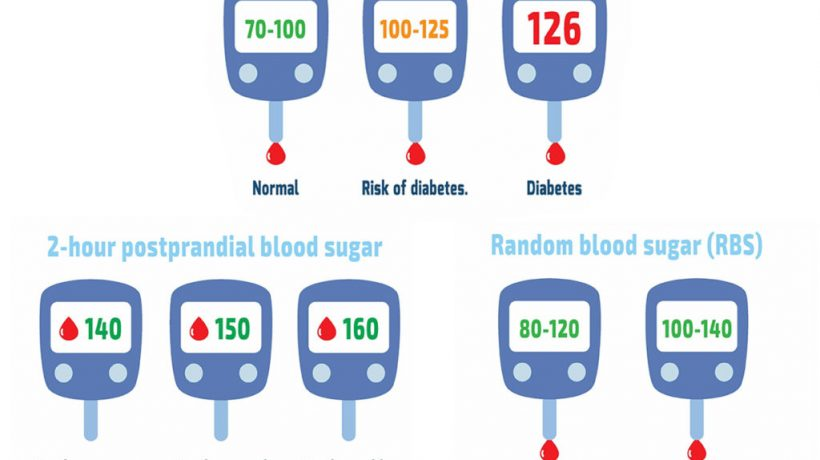 what is normal blood sugar